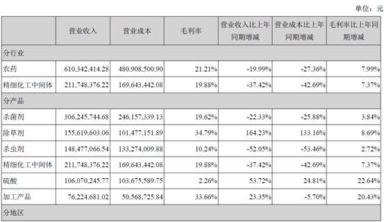 蓝丰生化2015年农药营收6.10亿元图片